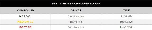 画像: 各コンパウンドの最速タイム。ミディアムタイヤの最速は予選Q3でハミルトンが最後に記録したもの。ソフトタイヤの最速はフェルスタッペンがマークしたものだが、予選Q3でフェルスタッペンは自身のタイムを更新できなかった。