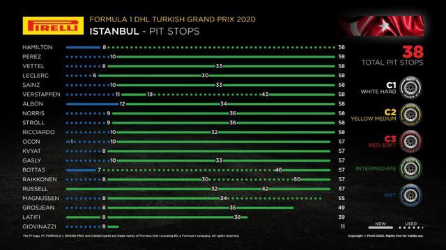 画像: 各ドライバーのタイヤ戦略。優勝したハミルトンは難しい状況の中、ワンストップで走り切った。