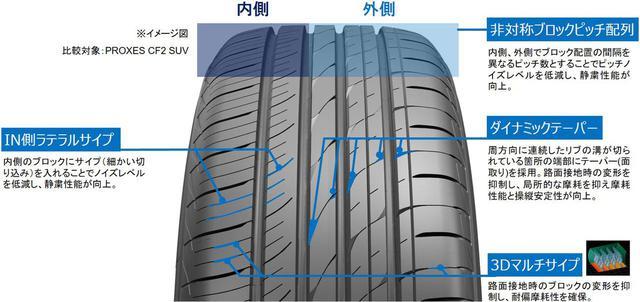 画像: 近年のSUVに求められる高い静粛性や耐摩耗性を実現するために、さまざまな技術を採用されたトーヨータイヤ プロクセス CL1 SUV。