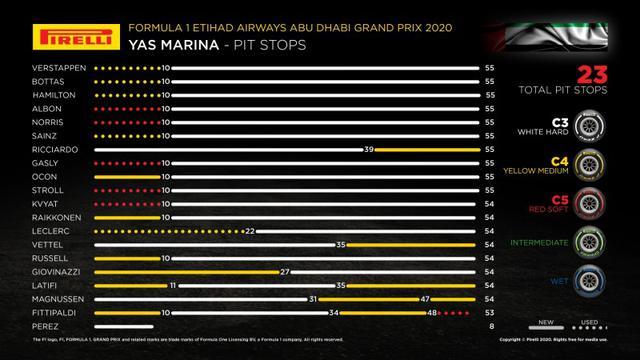 画像: 各ドライバーのタイヤ戦略。10周目のバーチャルセーフティカー(のちセーフィティカー)がポイントとなった。