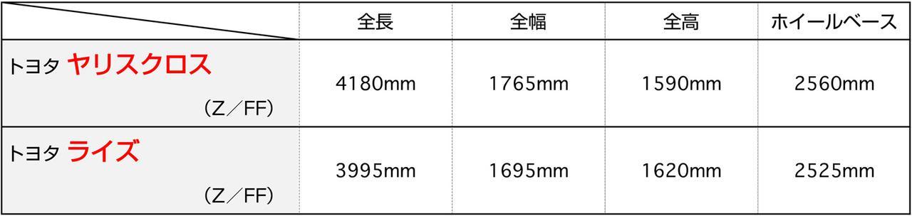 画像: 3ナンバーサイズのヤリスクロスに対して、ライズは5ナンバーサイズにこだわった。ライズのほうが逆に大きく見えてしまうこともあるが、それは全高とフロントマスクの大きさにあるようだ。
