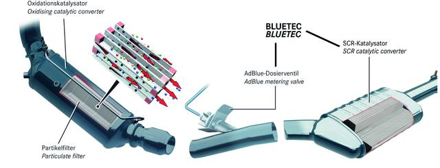画像: アドブルーを予備浄化済みの排出ガスに噴射するシステム。高温下で尿素がアンモニアに変化、還元剤となりSCR触媒を通過する際に窒素酸化物を無害な窒素に還元する。アドブルーのタンクは荷室下に備わる。