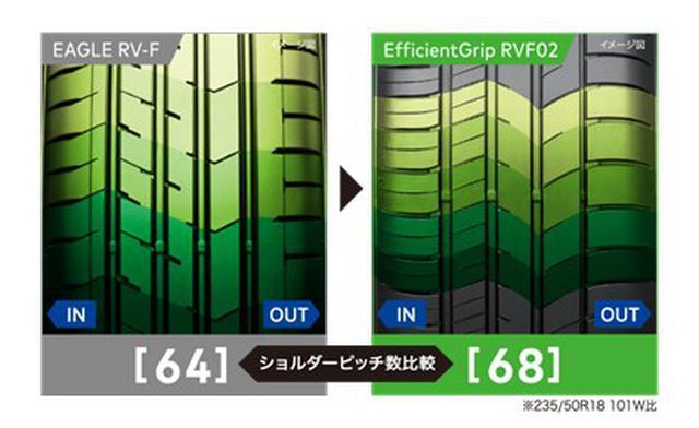 画像: 大きさが異なる 5つのショルダーブロックの配列を最適化。ピッチ数を増やし、ランダムに配置することで路面からのピッチ音(叩き音)を分散。パターンノイズとピッチノイズの低減に貢献。