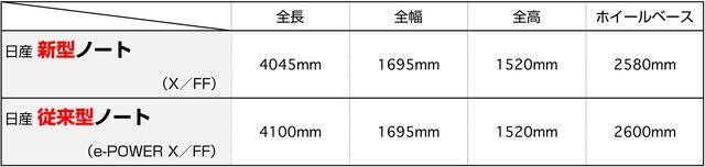 画像: 日産 ノート (2代目 E12型)ラインアップ ※2016年11月2日e-Power追加発表時