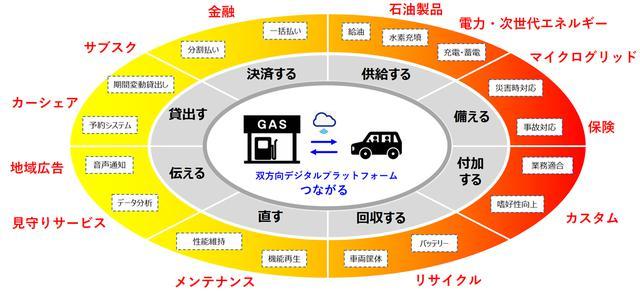 画像: 出光興産はサービスステーションを起点にさまざまなモビリティサービスを提供するライフパートナーをめざしている。