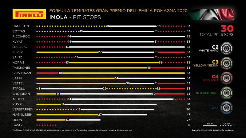 画像: 昨年2020年エミリア・ロマーニャGPの各ドライバーのタイヤ戦略。想定よりもソフトタイヤが厳しく、セーフティカーが導入されたこともあって、早めのタイヤ交換に踏み切り2ストップ戦略をとるドライバーが多かった。