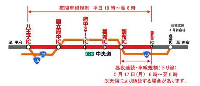 画像: 中央道集中工事による交通規制の箇所と日時。