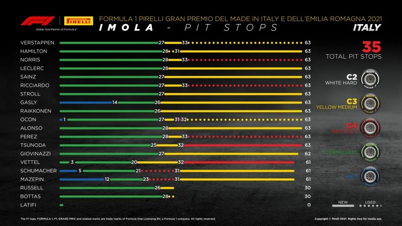Images : 5番目の画像 - 2021年F1第2戦エミリア・ロマーニャGP決勝アルファタウリ・ホンダ - Webモーターマガジン