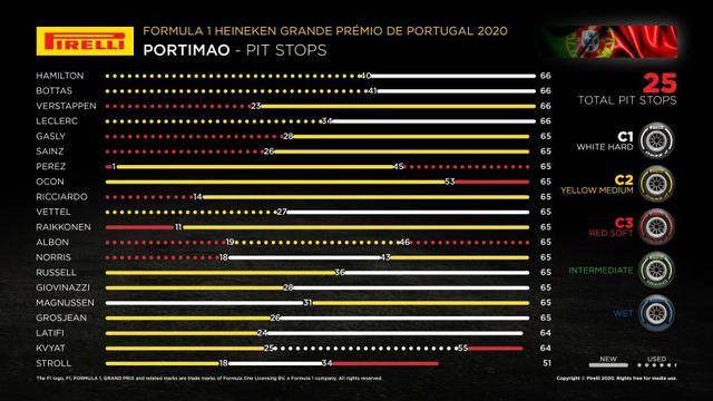 画像: 昨年のポルトガルGPのタイヤ戦略。優勝したハミルトンはミディアム→ハードのワンストップだった。