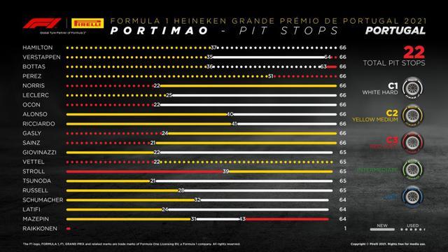 画像: ポルトガルGPでの各ドライバーのタイヤ戦略。トップ3は牽制し合いながら、同じようなタイヤ戦略となった。