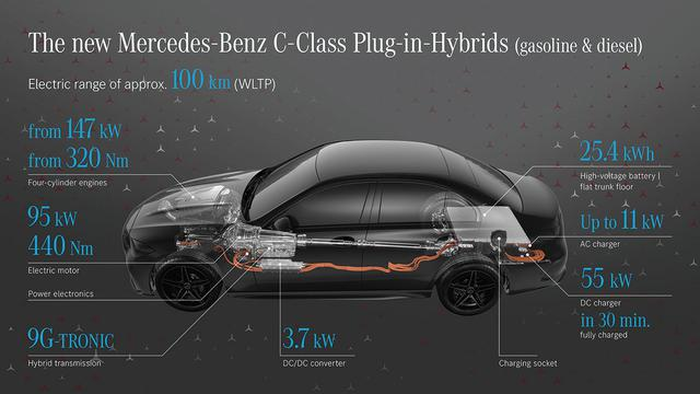 画像: ガソリンまたはディーゼルエンジンと9速ATの間に配置されたモーターは、最高出力95kW、最大トルク440Nmと小型ながら強力だ。