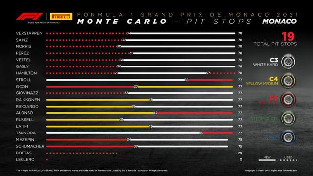 画像: モナコGPの各ドライバーのタイヤ戦略。オーバーテイクの難しいコースで、ワンストップが主流となった。タイヤ交換のタイミングでいくつか順位が逆転した。