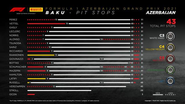 画像: アゼルバイジャンGPでの各ドライバーのタイヤ戦略。角田、ガスリーは早めにハードタイヤに交換。予選11番手から2位に入ったセバスチャン・ヴェッテルは(アストンマーティン・メルセデス)は18周までタイミングを伸ばしている。