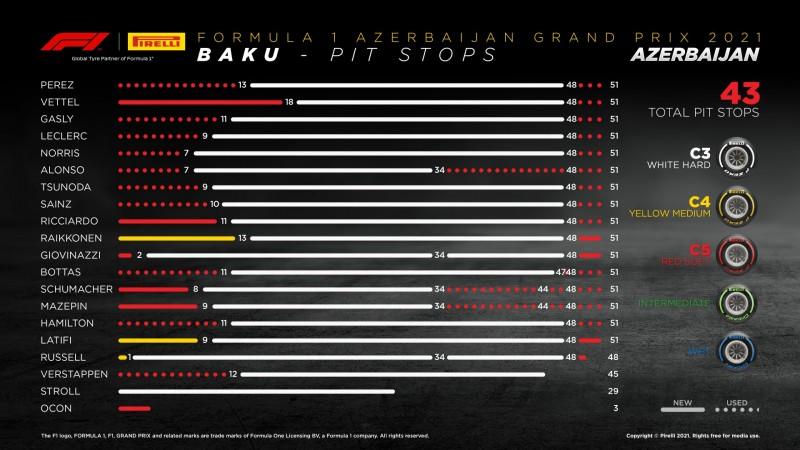 画像: アゼルバイジャンGPの各ドライバーのタイヤ戦略。レッドブル・ホンダはタイヤ交換のタイミングで1-2体制を築いている。