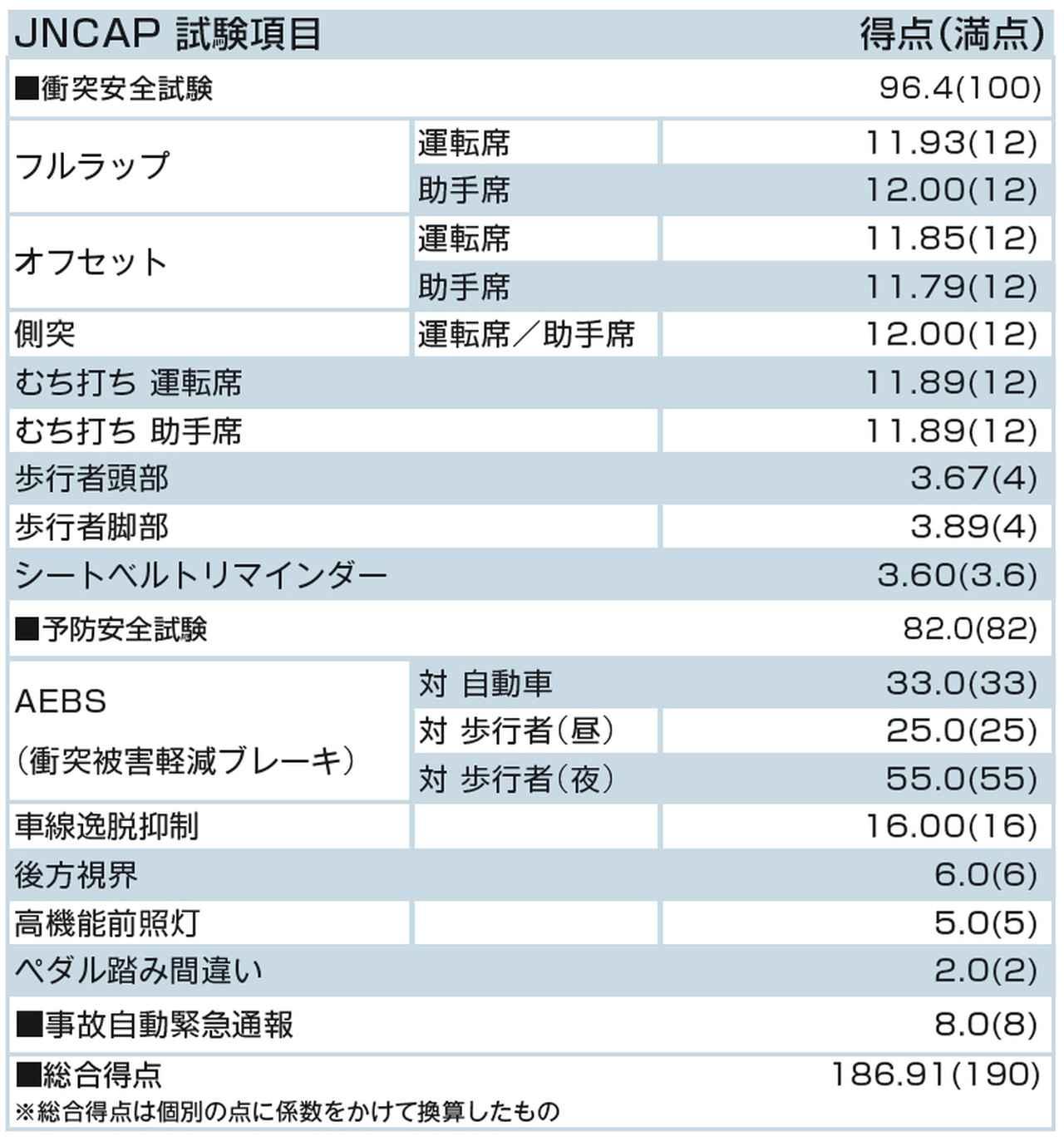 画像: JNCAP試験項目とスバルレヴォーグの得点表。