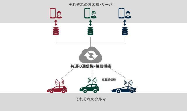 画像: マツダを含む5社でコネクティッドカー戦略も推し進める。車載通信の技術仕様を共同開発するという。