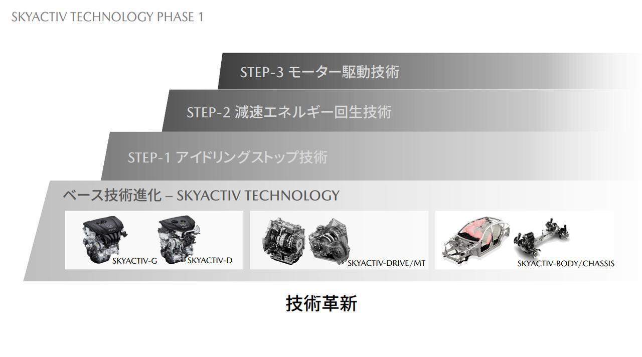 画像: マツダはSKYACTIV TECHNOLOGYを中心とした内燃機関に電動化技術を積み上げてきた。
