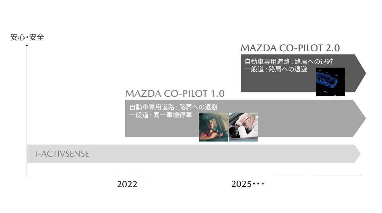 画像: 事故のないクルマ社会の実現を目指し、2022年には「MAZDA Co-Pilot1.0」の導入を開始する予定という。