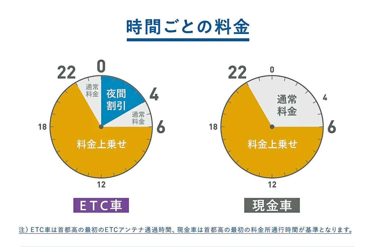 画像: 大会期間中は、6時〜22時は料金が1000円上乗せされる。