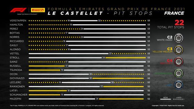 画像: フランスGPの各ドライバーのタイヤ戦略。1ストップが最速と予想される中、上位勢ではフェルスタッペンが唯一2ストップを選択した。