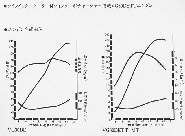画像: 最高出力は、NA(画像左)で230ps、ツインターボ(画像右)で280ps。ともにスポーツカーのユニットにふさわしい性能を発生した。