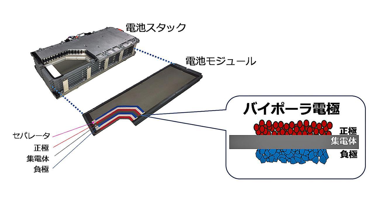 画像: バイポーラ型ニッケル水素電池の断面図。現行型のニッケル水素電池に比べバッテリー出力が約2倍に向上している。