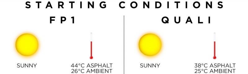 画像: 晴天に恵まれた予選は、気温25度、路面温度は38度というコンディションで始まった。