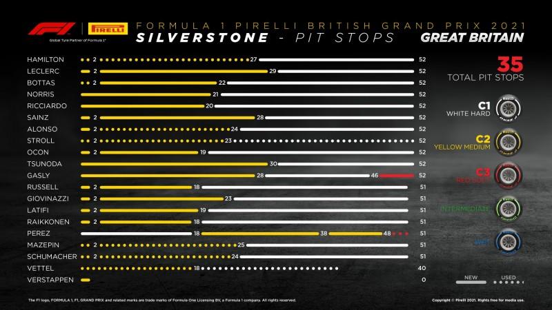 画像: イギリスGPのタイヤ戦略。ペレスとガスリーをのぞく全員がミディアム→ハードという戦略をとった。