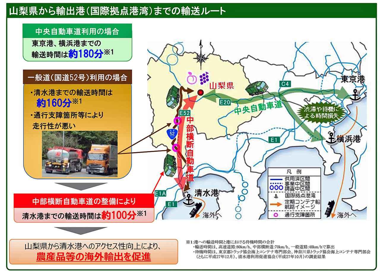 画像: 中部横断自動車道の開通により、山梨県の物資は東京港や横浜港へ輸送するより清水港へ輸送したほうが時間短縮ができ、海外輸出の促進を図る。