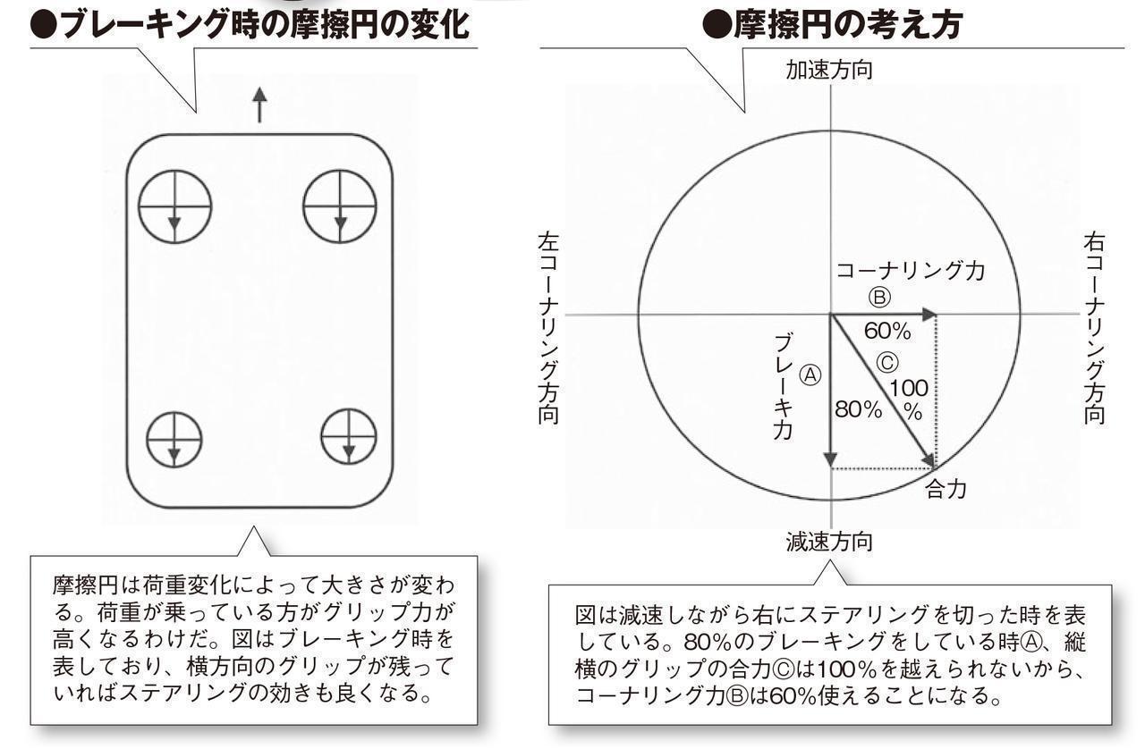 画像: 摩擦円の基本