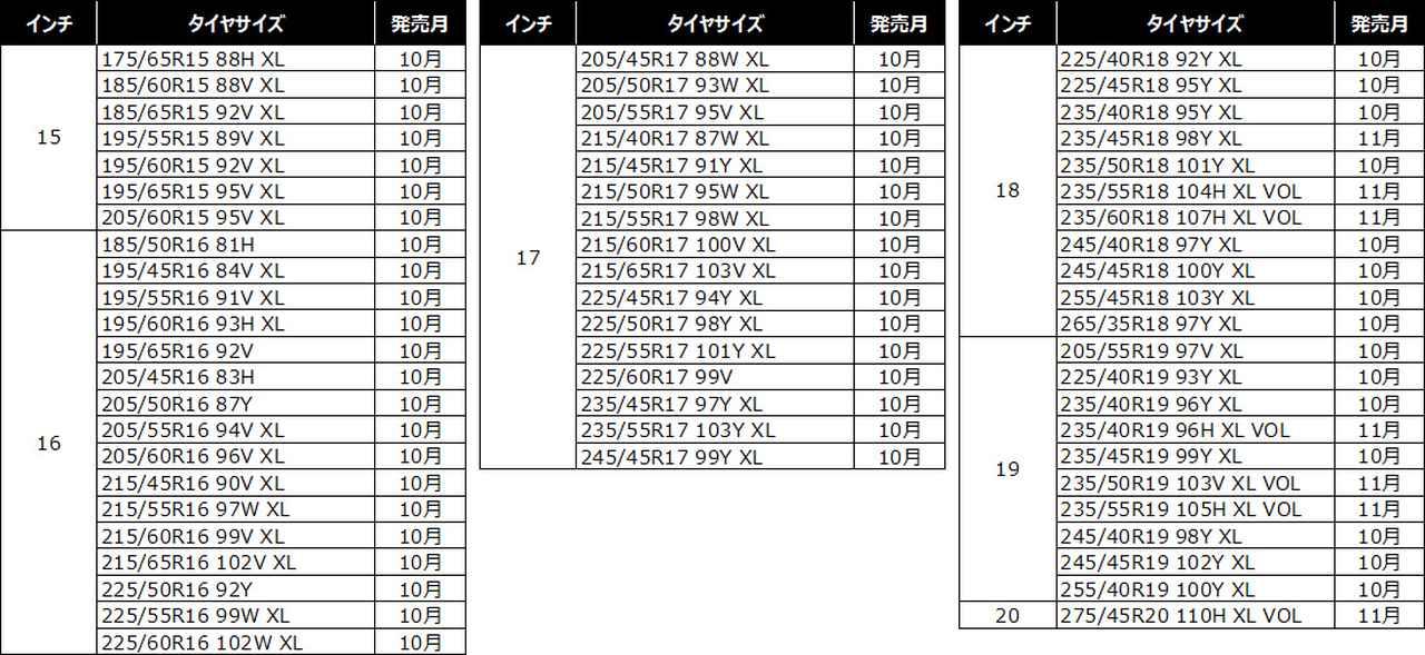 画像: ミシュラン クロスクライメート2のサイズラインアップは全61サイズ。発売はサイズによって2021年10月〜11月と異なる。