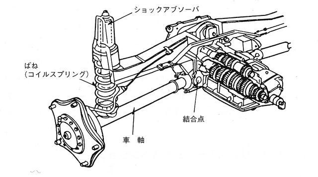 画像: デフと車軸(ドライブシャフト)の間に結合点があるが、車軸と車輪側は固定式となっているのが特徴。