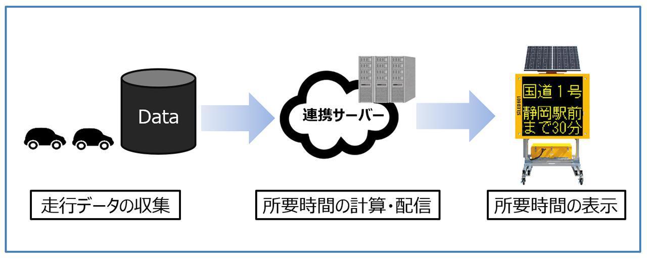 画像: 「Hondaドライブデータサービス」の新サービス「旅行時間表示サービス」の概要図。