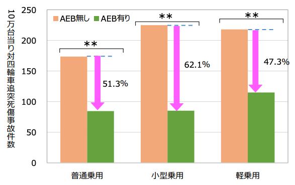 画像: 画像引用:交通事故総合分析センター「AEBによる追突事故低減効果の分析」 www.itarda.or.jp