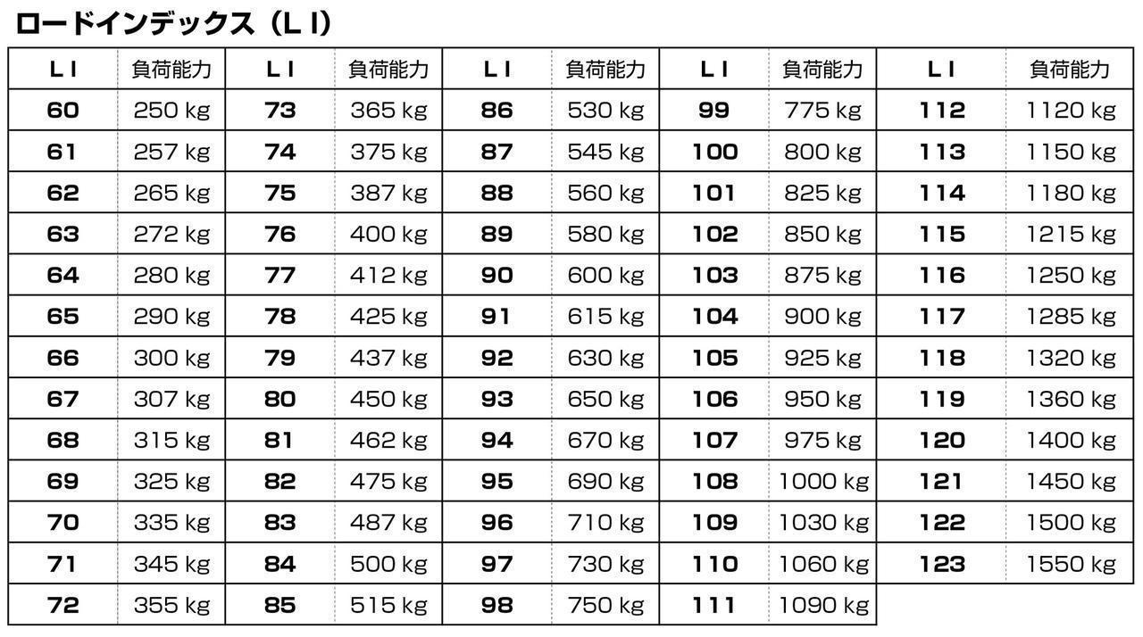 画像: タイヤには固有のロードインデックス(LI)がある。例えば195/65R 91Sとあった場合、「91」がLIにあたり、1本あたりの最大負荷能力が615kg/cm2であることがわかる。