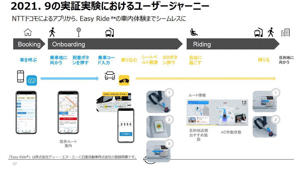 画像: 実際のサービスの流れ。アプリで車両を呼んだあと、4桁の乗車コードを入力し、車両に乗り込む。シートベルトを装着してGOボタンを押すことでバスが走り、目的地まで移動ができる。