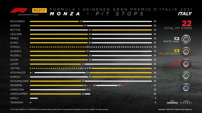 画像: イタリアGPのタイヤ戦略。ミディアムタイヤとハードを使った1ストップが主流となった。