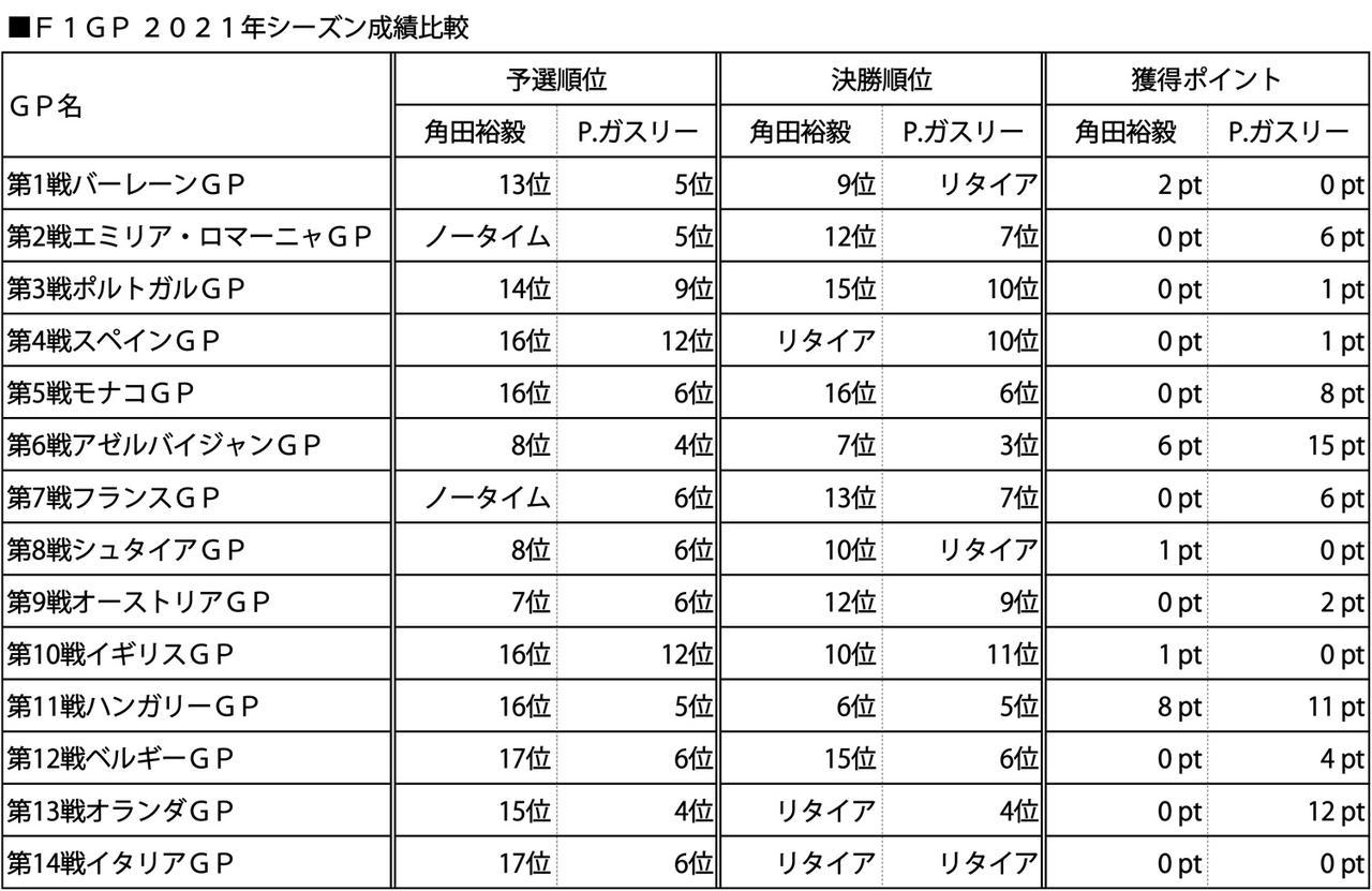 画像: F1 2021年シーズン各GPにおける、角田裕毅とピエール・ガスリーの成績比較表。