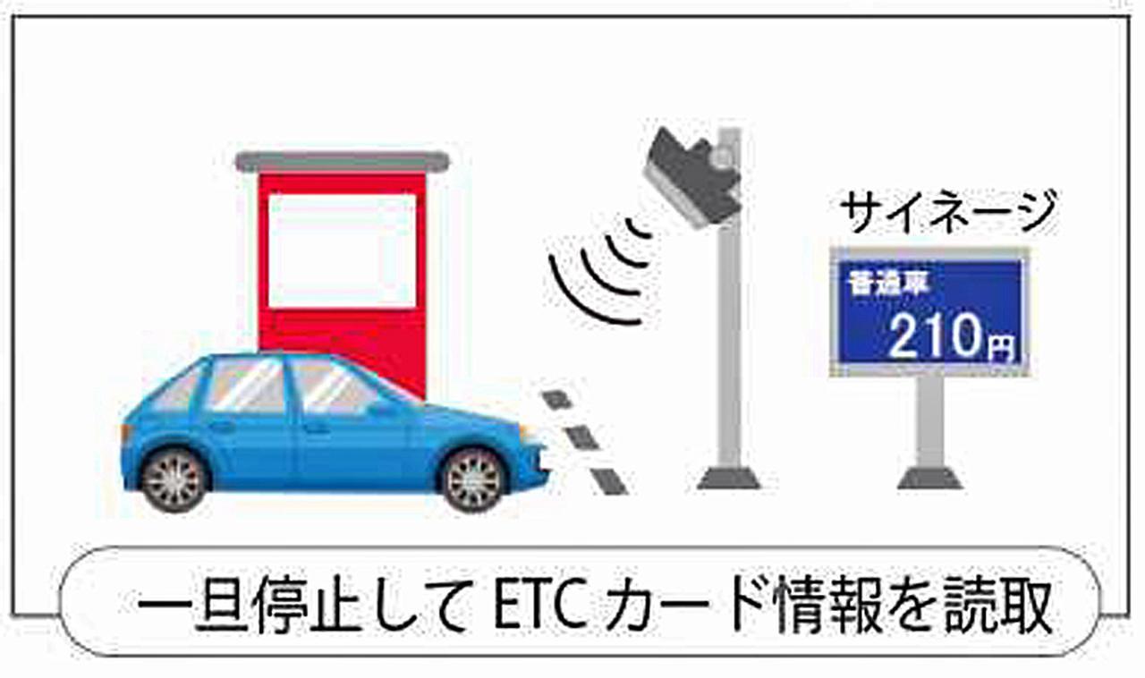 画像: ワンストップ型ETCのイメージ。