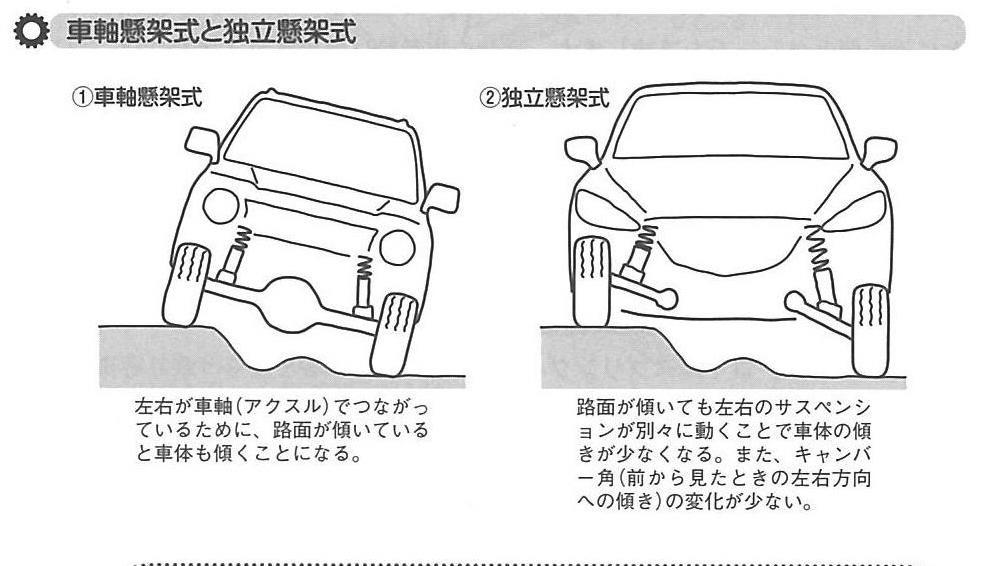 画像1: 「きちんと知りたい!自動車サスペンションの基礎知識(飯嶋洋治 著/日刊工業新聞社)」より転載。