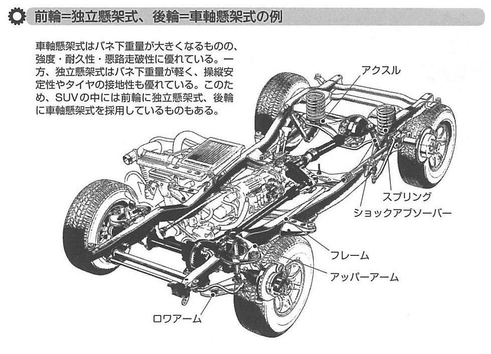 画像2: 「きちんと知りたい!自動車サスペンションの基礎知識(飯嶋洋治 著/日刊工業新聞社)」より転載。