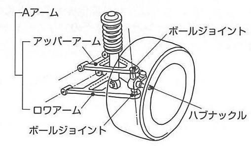 画像: フロントに採用された場合、上下のAアームがボディ側から出て、ボールジョイントの部分でハブナックルにつながる。トー角はステアリング機構とつながったタイロッドによって保たれる。