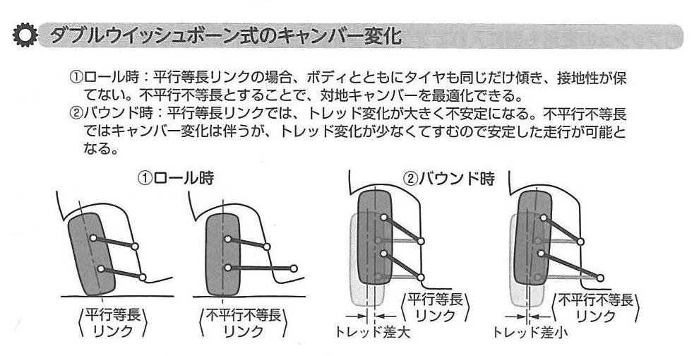 画像: 「きちんと知りたい!自動車サスペンションの基礎知識(飯嶋洋治 著/日刊工業新聞社)」から転載。