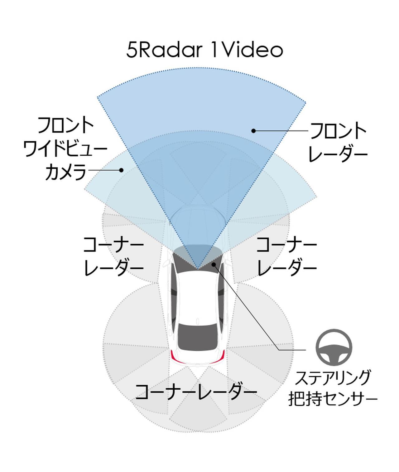 画像: 「ホンダ センシング360」のイメージ。単眼カメラと5台のミリ波レーダーを新たに装備して、360度センシングを実現。