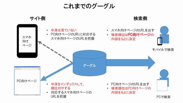 画像: MFI適用以前 web-tan.forum.impressrd.jp