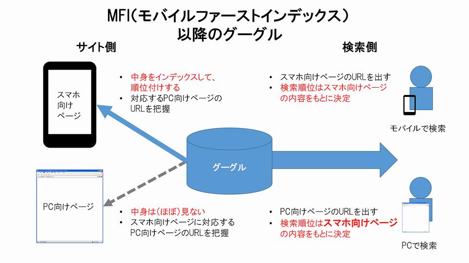 画像: MFI適用以降 web-tan.forum.impressrd.jp