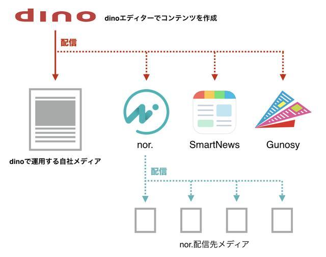 画像: リボルバーのメディアCMS「dino」が、Gunosy、SmartNews、nor.へのコンテンツ配信に対応 〜分散型メディア時代に最適な新機能〜