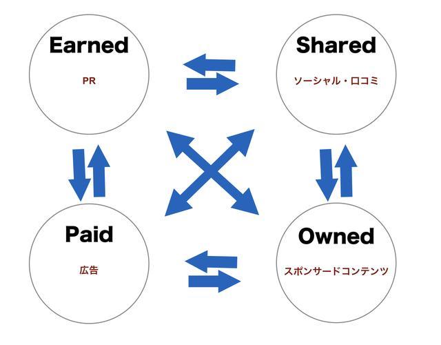 画像: 【PESOコンセプト】 PESOとは、PR Earned Social Ownedの頭文字をとったもの。