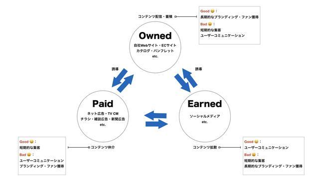 画像: 【トリプルメディア】 トリプルメディアとは、企業マーケティングにおいて核となる3つのメディアとして 「ペイドメディア(Paid Media:トラフィックを買うメディア)」 「オウンドメディア(Owned Media:所有するメディア)」 「アーンドメディア(Earned Media:信用や評判を得るメディア)」 に分類したフレームワーク。