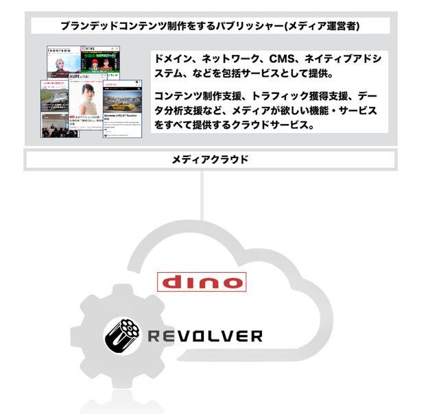 画像: リボルバー、パブリッシャートレーディングデスク「dPTD」の提供開始〜動画広告を軸としたスポンサードコンテンツ制作とのパッケージサービス〜
